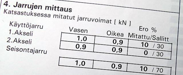 Jarrudynamometri arvot katsastuksessa 2015-04-29